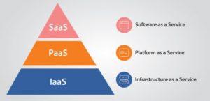 A cosa servono le piattaforme PaaS