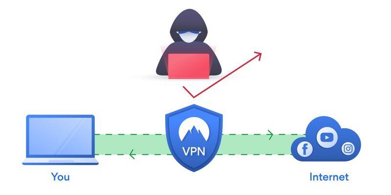A cosa serve un software Vpn