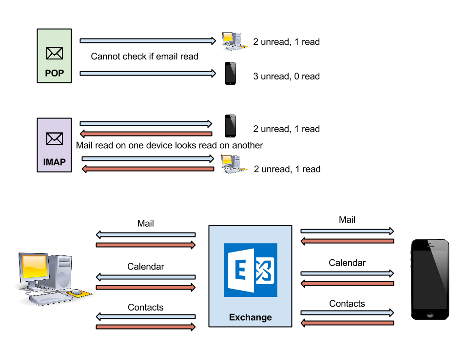 Come funzionano i programmi di posta elettronica
